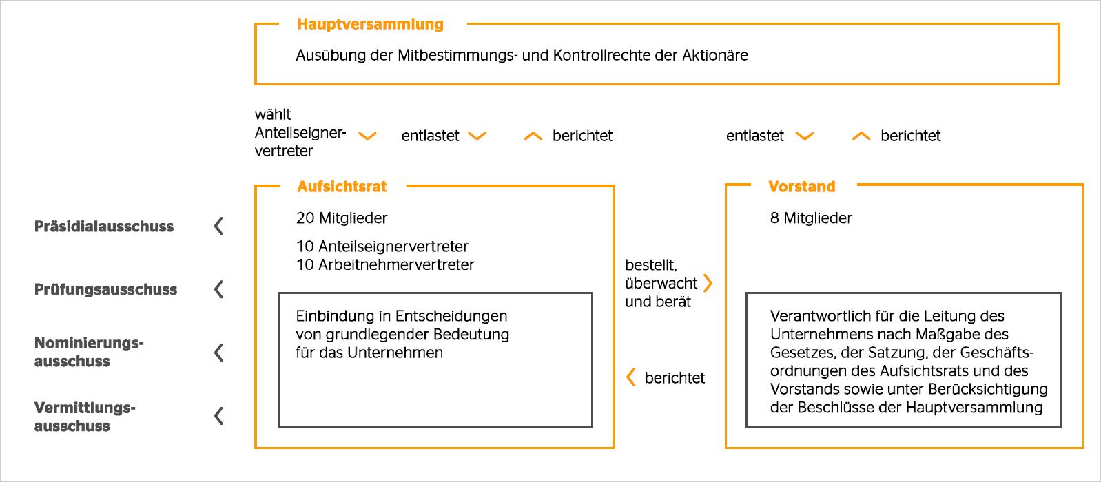 Niedlich Neues Aktualisiertes Lebenslauf Modell Galerie - Beispiel ...
